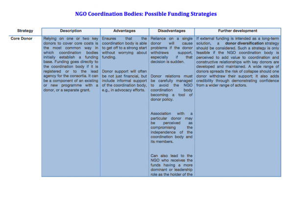 NGO Coordination Bodies: Funding strategies